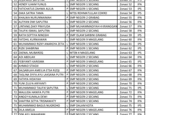 Pengumuman Daftar Ulang PPDB 2021